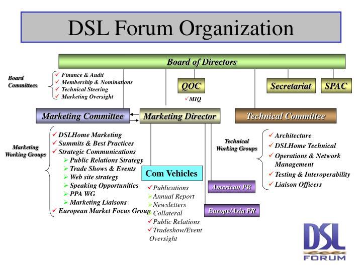 DSL Forum Organization