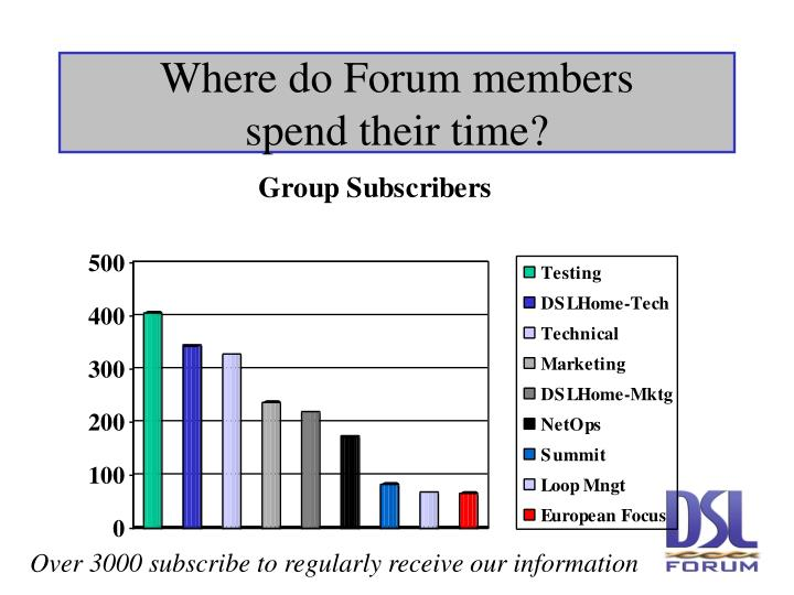Where do Forum members