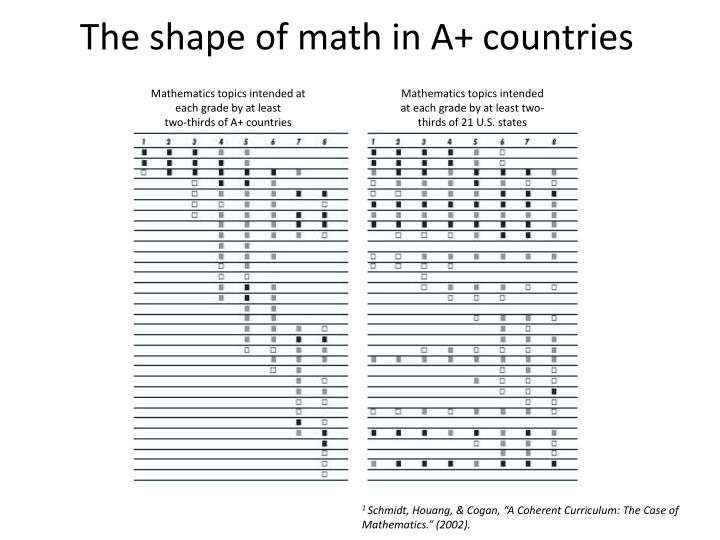 The shape of math in A+ countries