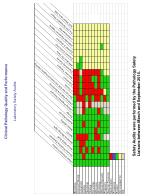 clinical pathology quality and performance laboratory safety audits