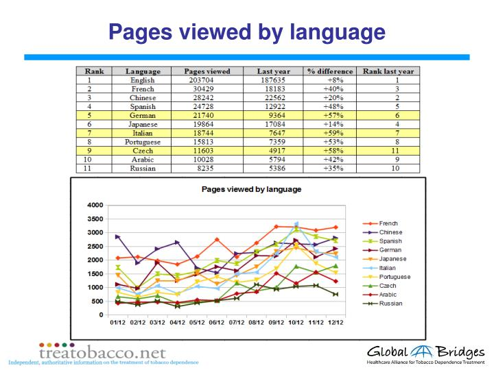 Pages viewed by language