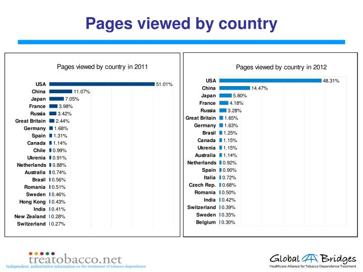 Pages viewed by country