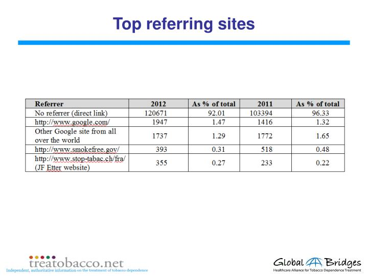 Top referring sites