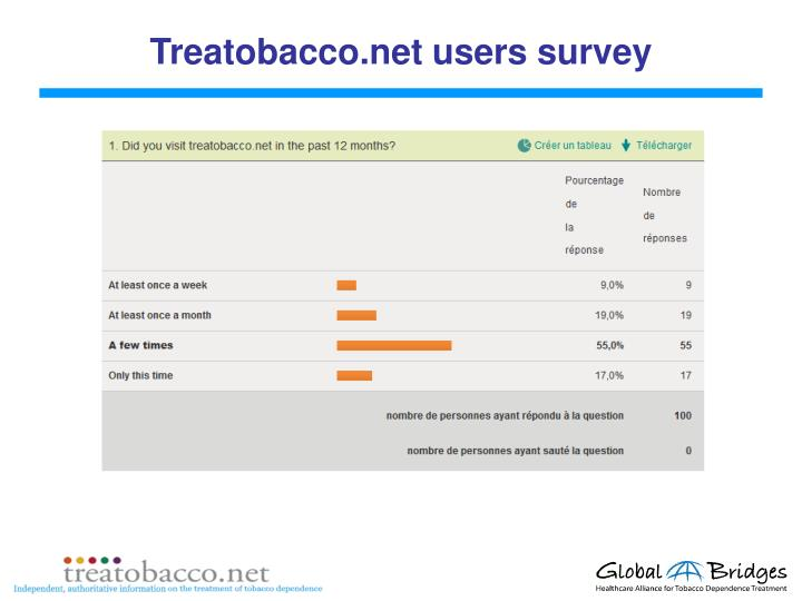 Treatobacco.net users survey
