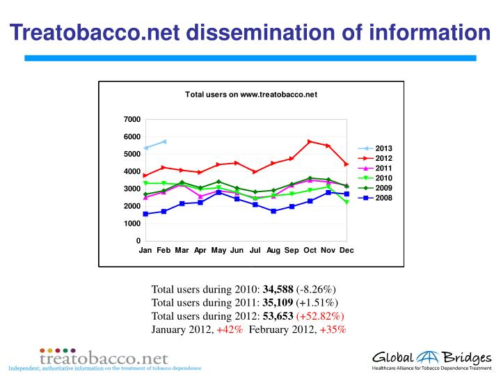 Treatobacco.net dissemination of information
