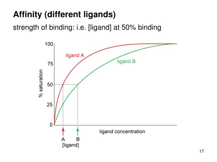 Affinity (different ligands)