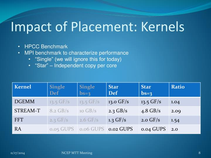 Impact of Placement: Kernels