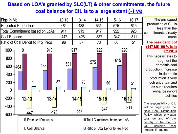 Based on LOA's granted by SLC(LT) & other commitments, the future coal balance for CIL is to a large extent