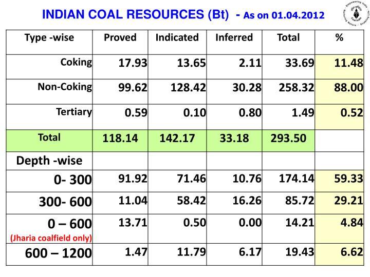 INDIAN COAL RESOURCES (Bt)  -