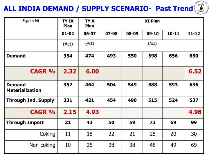 ALL INDIA DEMAND / SUPPLY SCENARIO-  Past Trend
