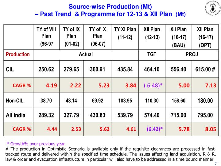 Source-wise Production (Mt)