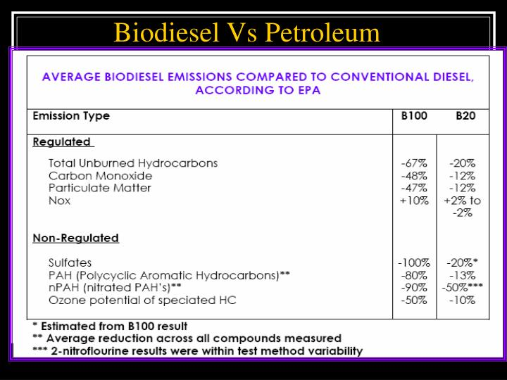 Biodiesel Vs Petroleum