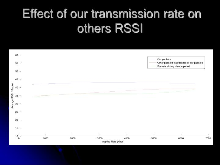 Effect of our transmission rate on others RSSI