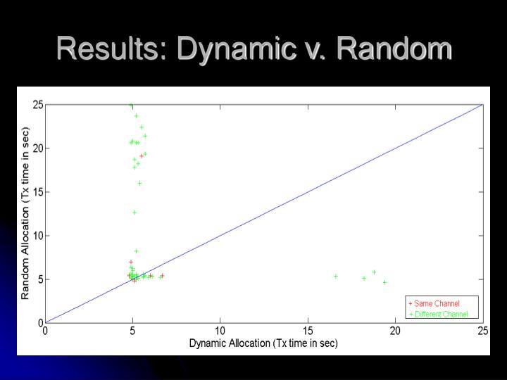 Results: Dynamic v. Random