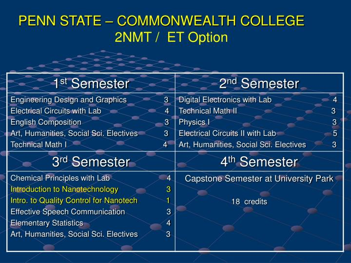 PENN STATE – COMMONWEALTH COLLEGE