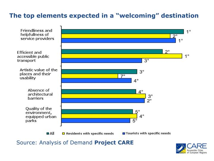 "The top elements expected in a ""welcoming"" destination"