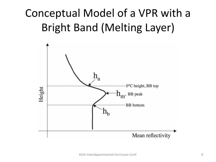 Conceptual Model of a VPR with a Bright Band (Melting Layer)