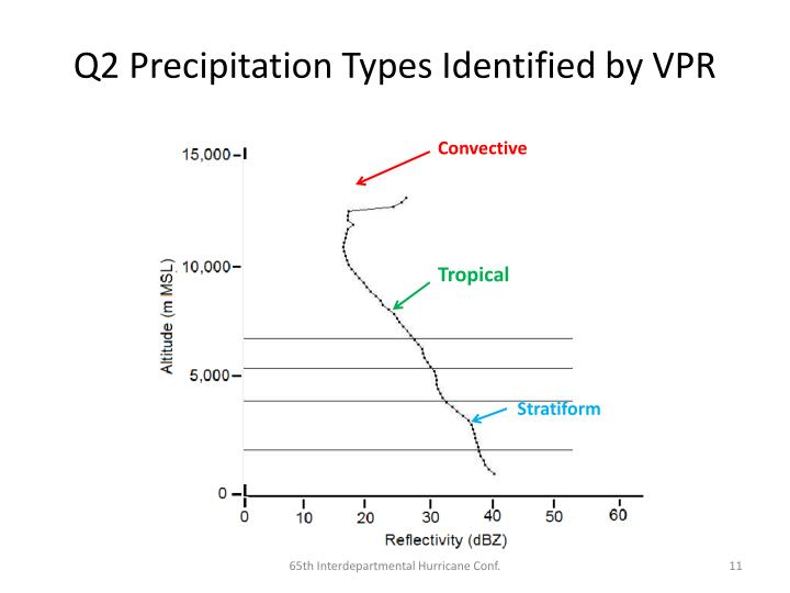 Q2 Precipitation Types Identified by VPR
