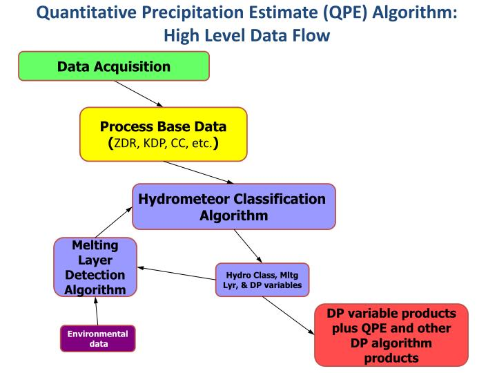 Quantitative Precipitation Estimate (QPE) Algorithm:
