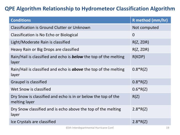 QPE Algorithm Relationship to Hydrometeor Classification Algorithm