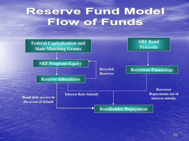 Reserve Fund Model