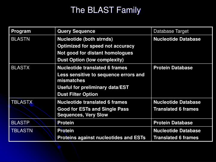 The BLAST Family