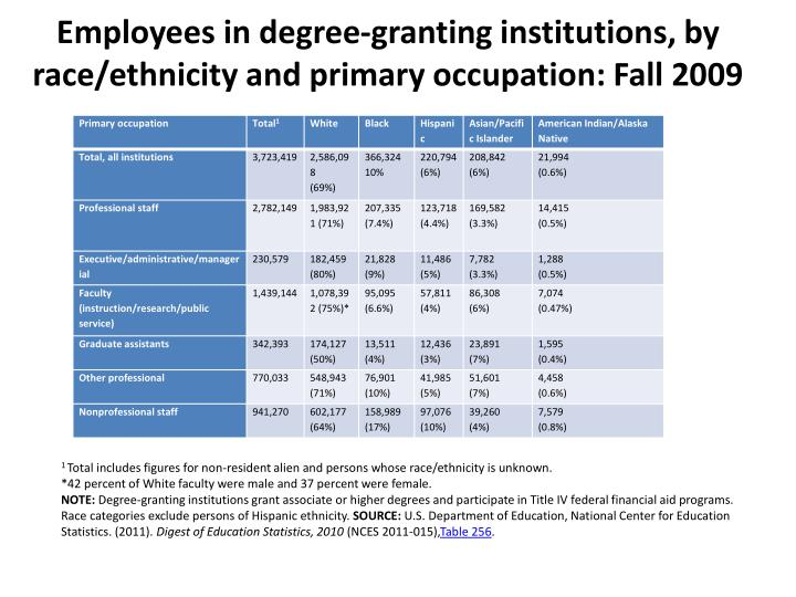 Employees in degree-granting institutions, by race/ethnicity and primary occupation: Fall 2009