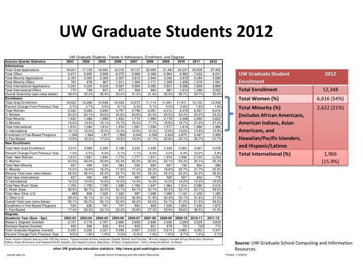 UW Graduate Students 2012
