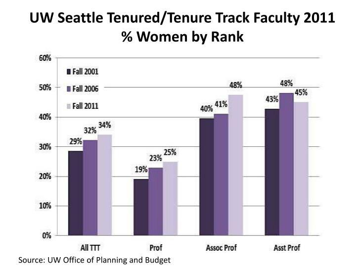 UW Seattle Tenured/Tenure Track Faculty 2011 % Women by Rank
