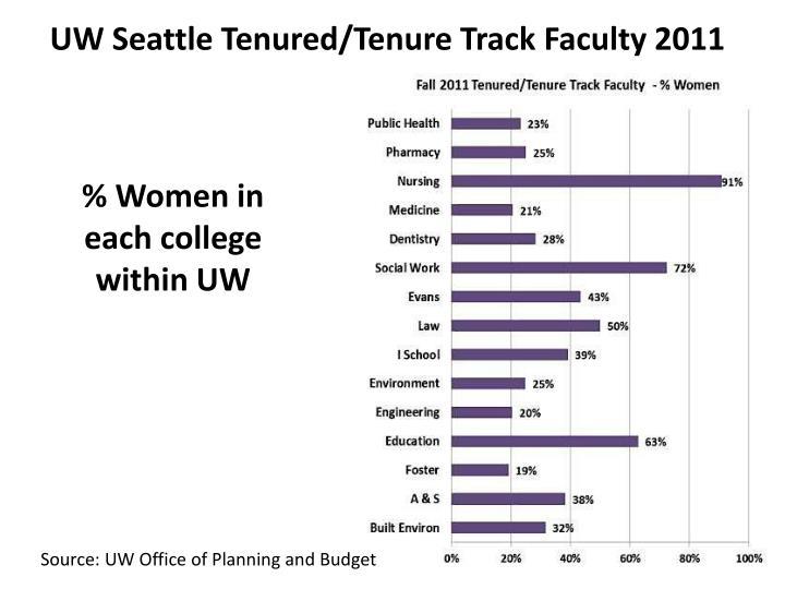 UW Seattle Tenured/Tenure Track Faculty 2011
