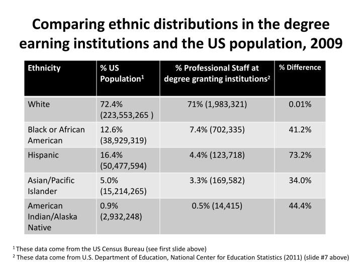 Comparing ethnic distributions in the degree earning institutions and the US population, 2009