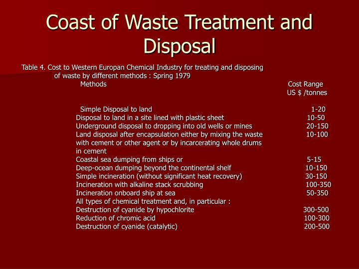 Coast of Waste Treatment and Disposal