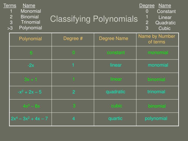 Classifying polynomials