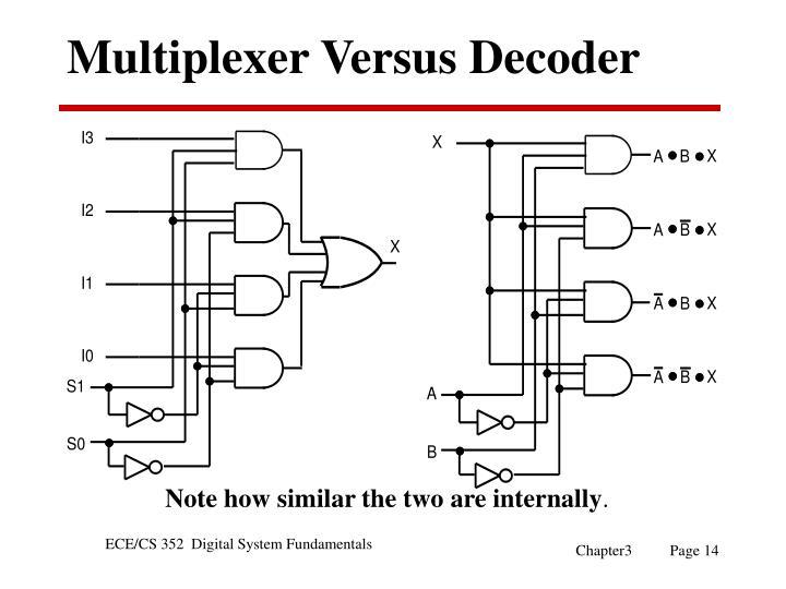 Multiplexer Versus Decoder