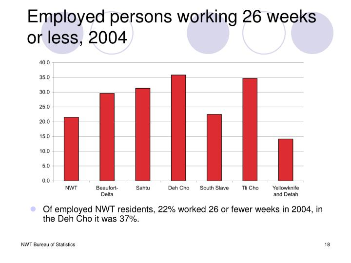 Employed persons working 26 weeks or less, 2004