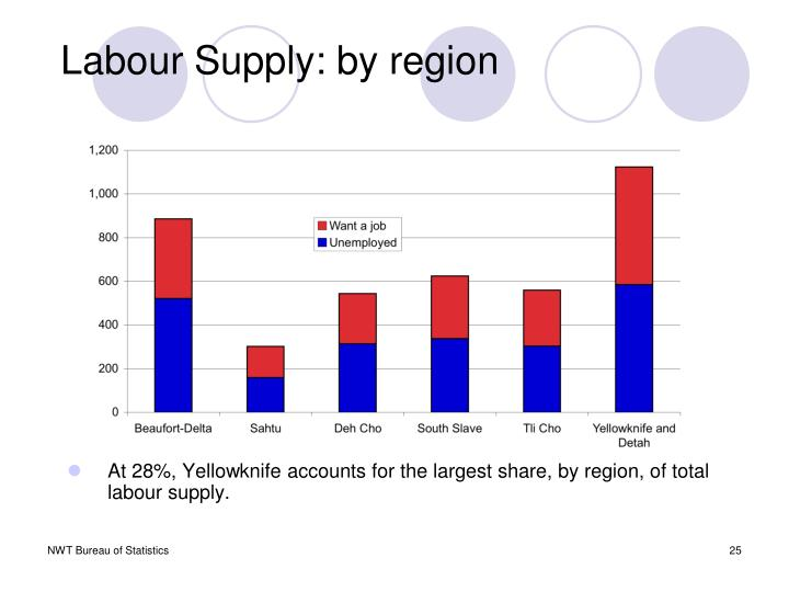 Labour Supply: by region