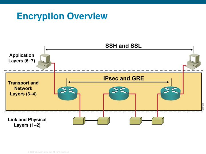 Encryption Overview