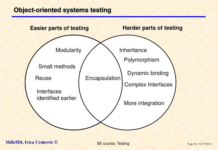 Object-oriented systems testing