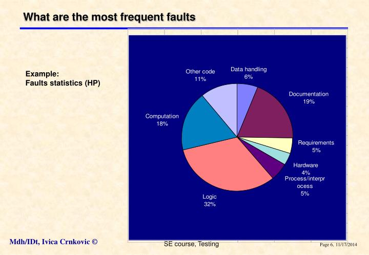 What are the most frequent faults