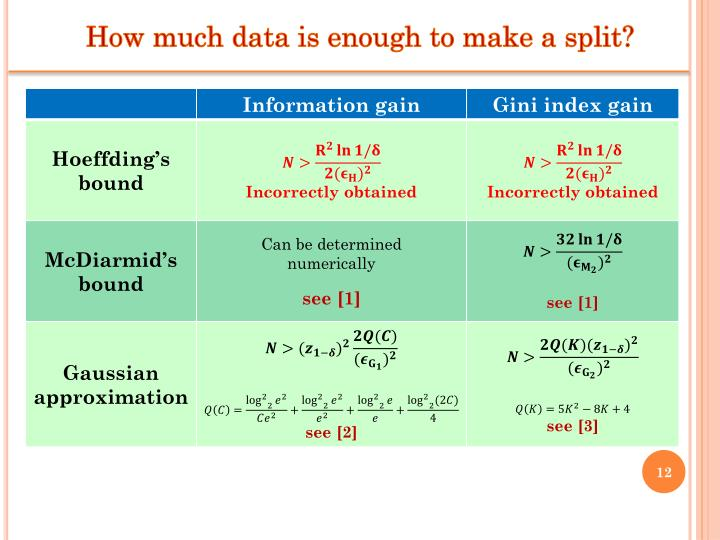 How much data is enough to make a split
