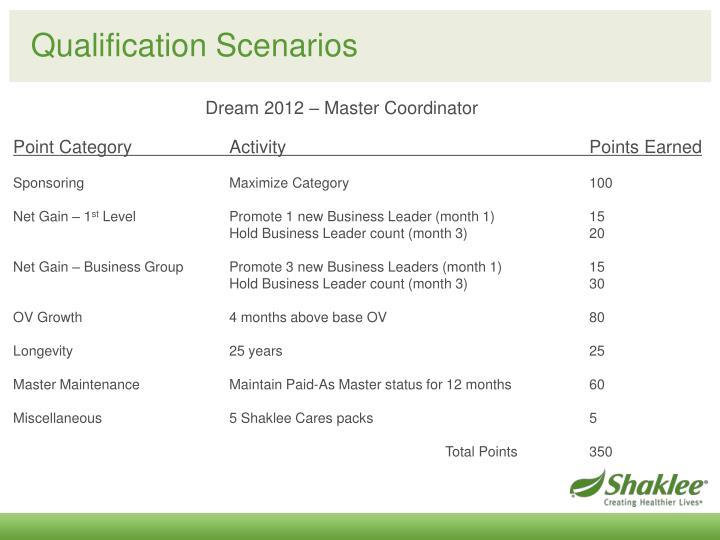 Qualification Scenarios