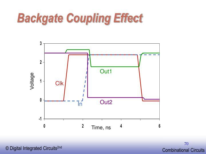 Backgate Coupling Effect
