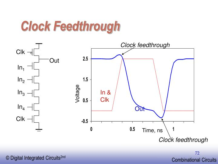 Clock Feedthrough