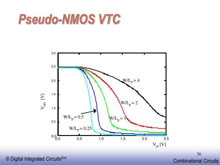Pseudo-NMOS VTC