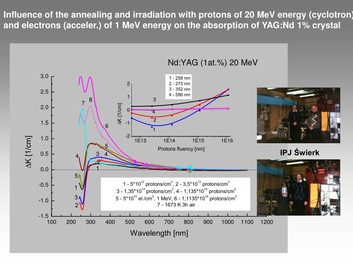 Influence of the annealing and irradiation with protons of 20 MeV energy (cyclotron)