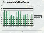environmental workload trends