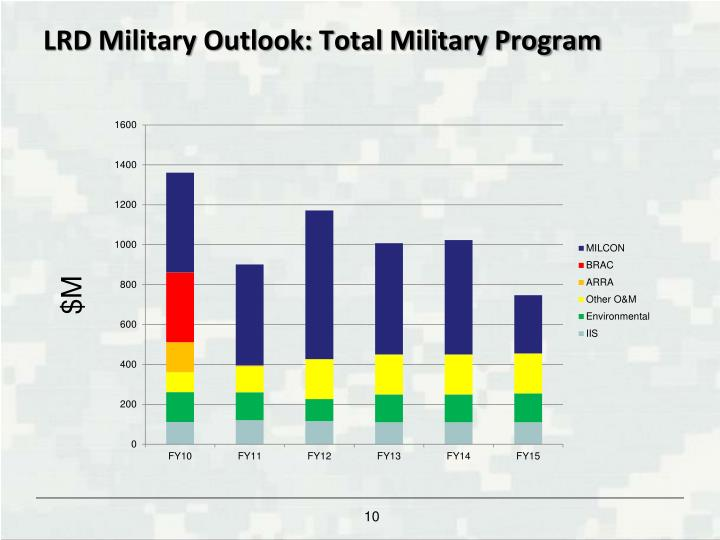 LRD Military Outlook: Total Military Program