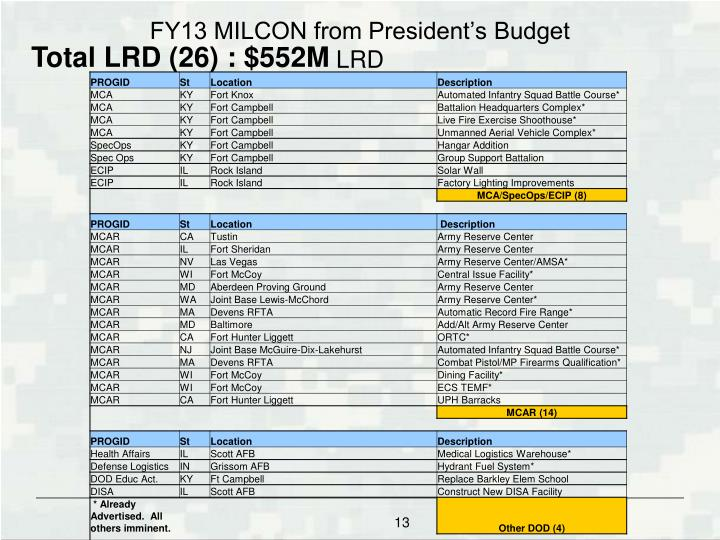 FY13 MILCON from President's Budget