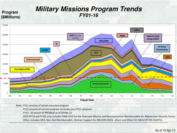 Military Missions Program Trends