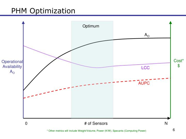 PHM Optimization